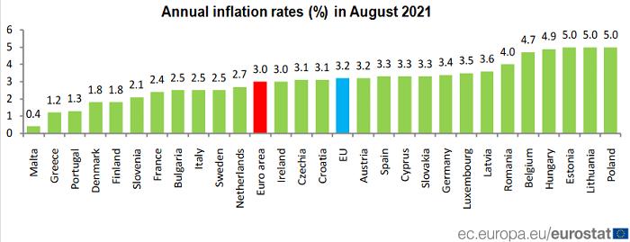 Ceny ve státech EU letí nahoru, může za to vysoká inflace. Česko na tom není zdaleka tak špatně - Insta Zprávy
